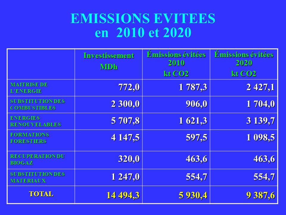 EMISSIONS EVITEES en 2010 et 2020