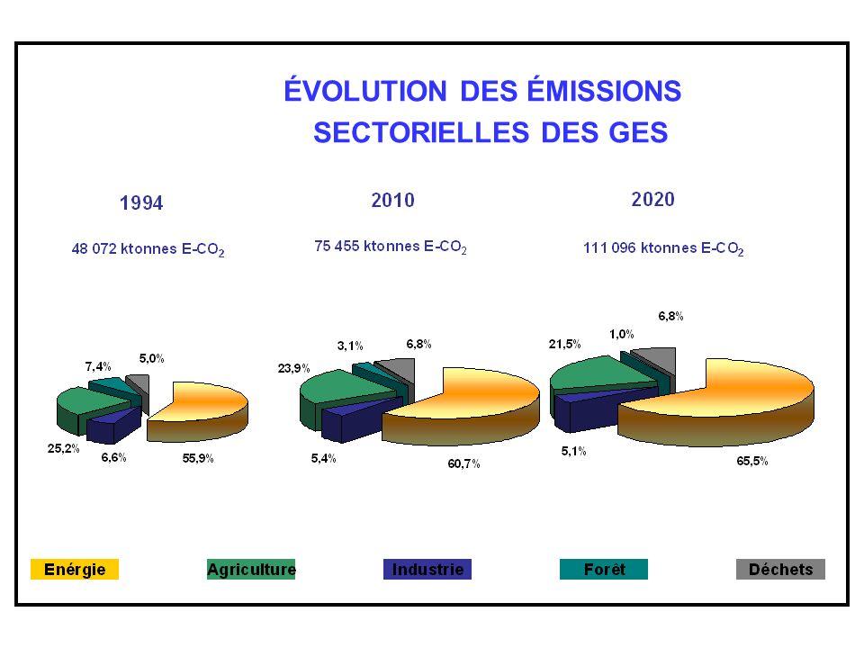 ÉVOLUTION DES ÉMISSIONS SECTORIELLES DES GES EVOLUTION DES EMISSIONS