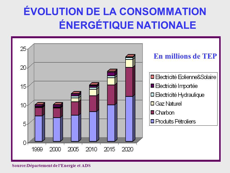 ÉVOLUTION DE LA CONSOMMATION ÉNERGÉTIQUE NATIONALE