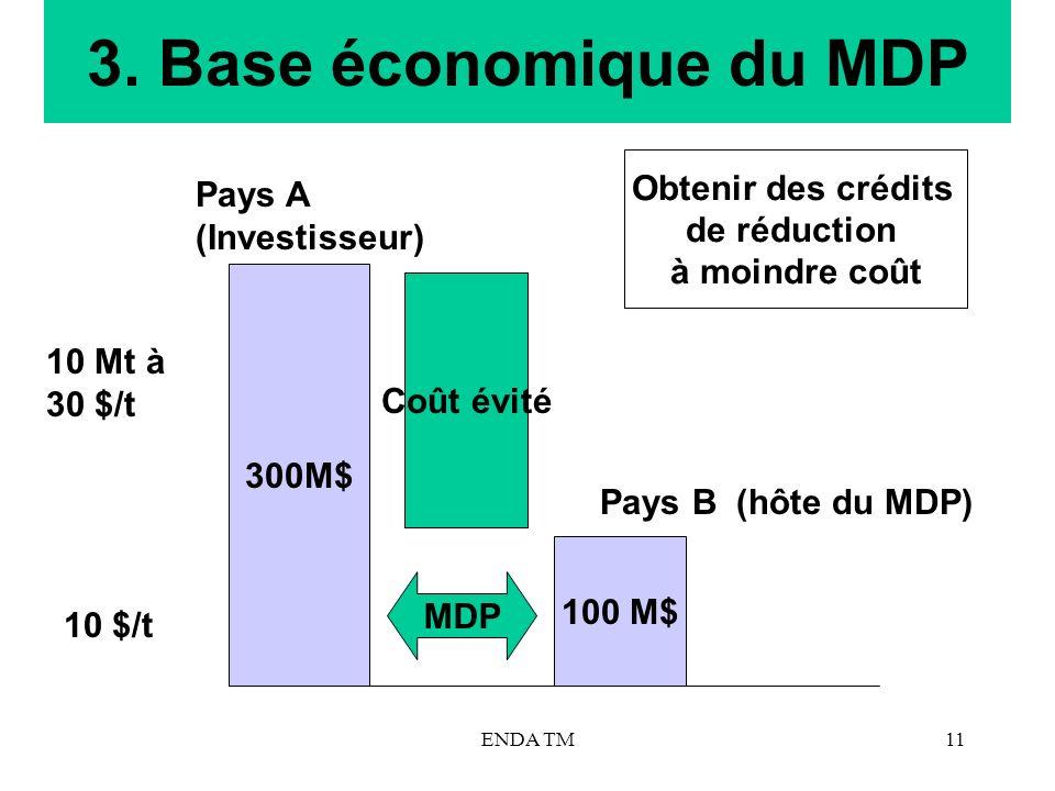 3. Base économique du MDP Obtenir des crédits Pays A (Investisseur)