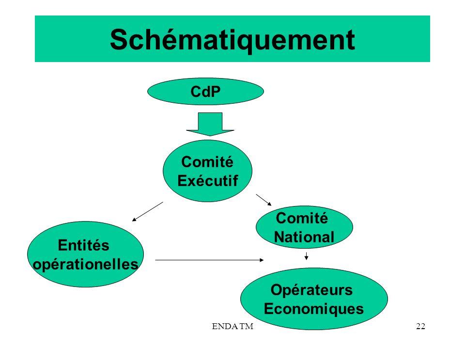 Schématiquement CdP Comité Exécutif Comité National Entités