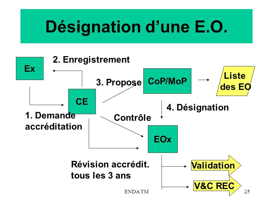 Désignation d'une E.O. 2. Enregistrement Ex Liste CoP/MoP des EO