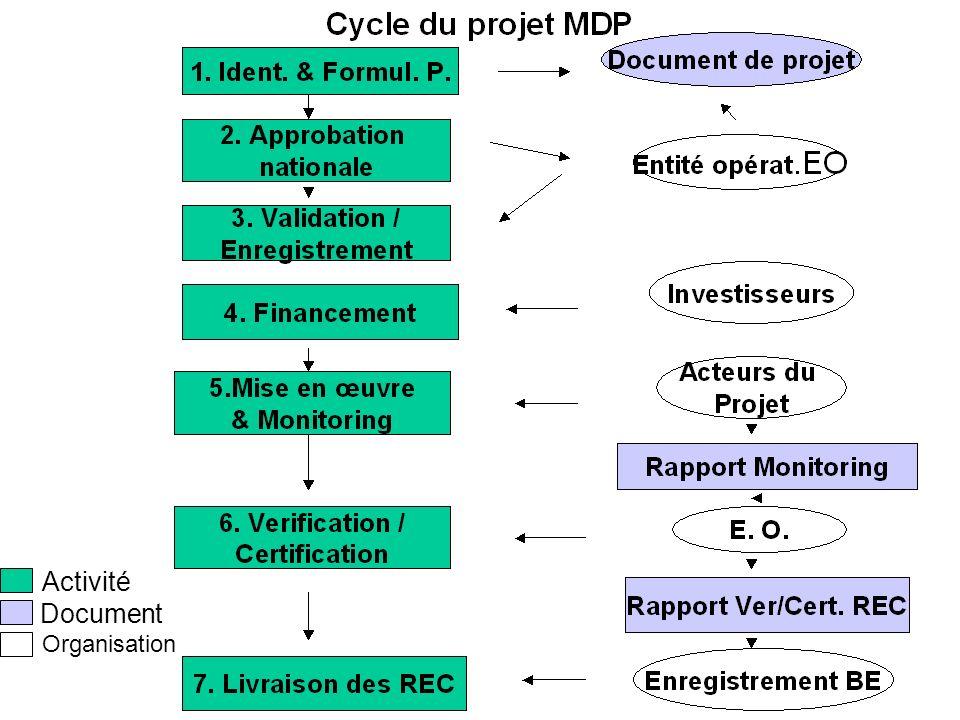 Activité Document Organisation ENDA TM