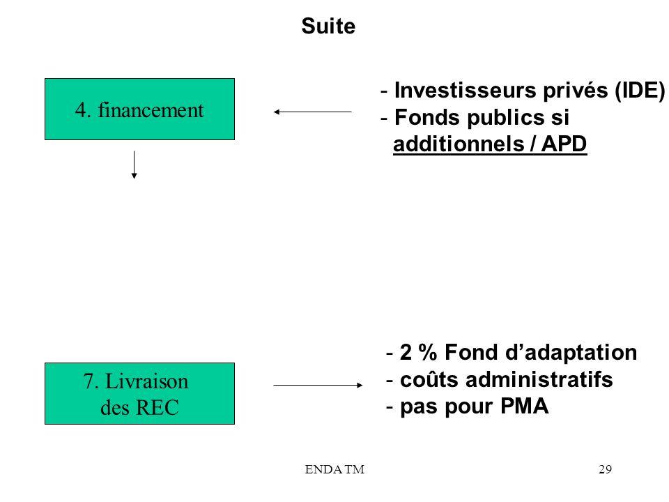 Investisseurs privés (IDE) Fonds publics si additionnels / APD