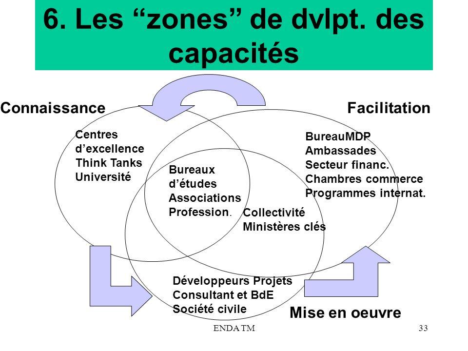 6. Les zones de dvlpt. des capacités