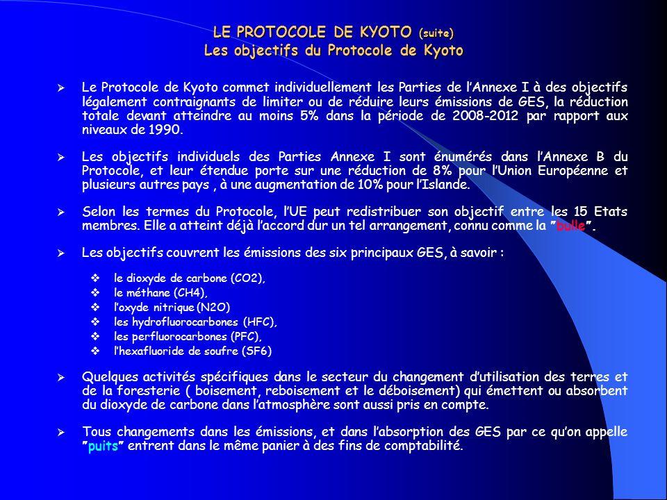 LE PROTOCOLE DE KYOTO (suite) Les objectifs du Protocole de Kyoto