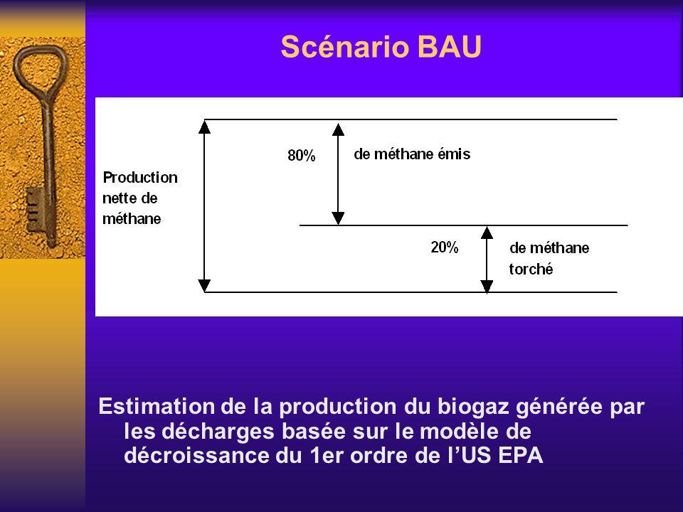 Scénario BAU Estimation de la production du biogaz générée par les décharges basée sur le modèle de décroissance du 1er ordre de l'US EPA.