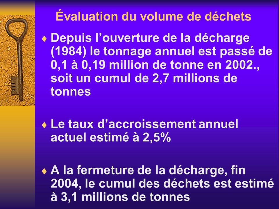 Évaluation du volume de déchets
