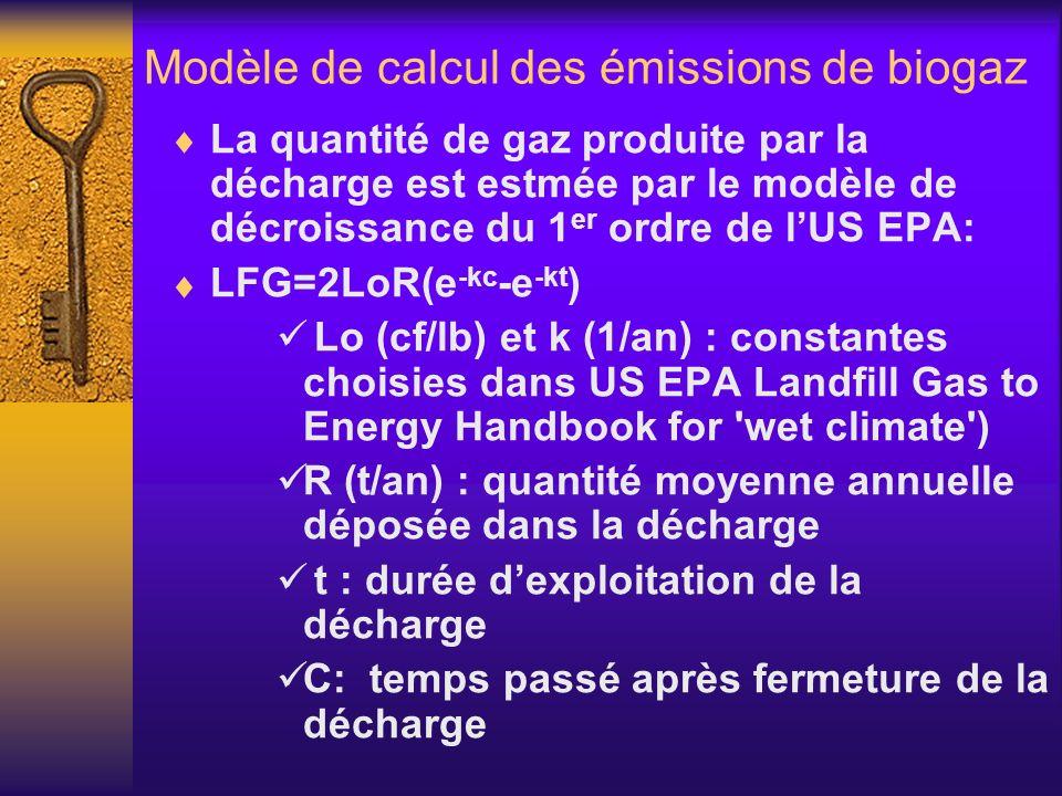 Modèle de calcul des émissions de biogaz