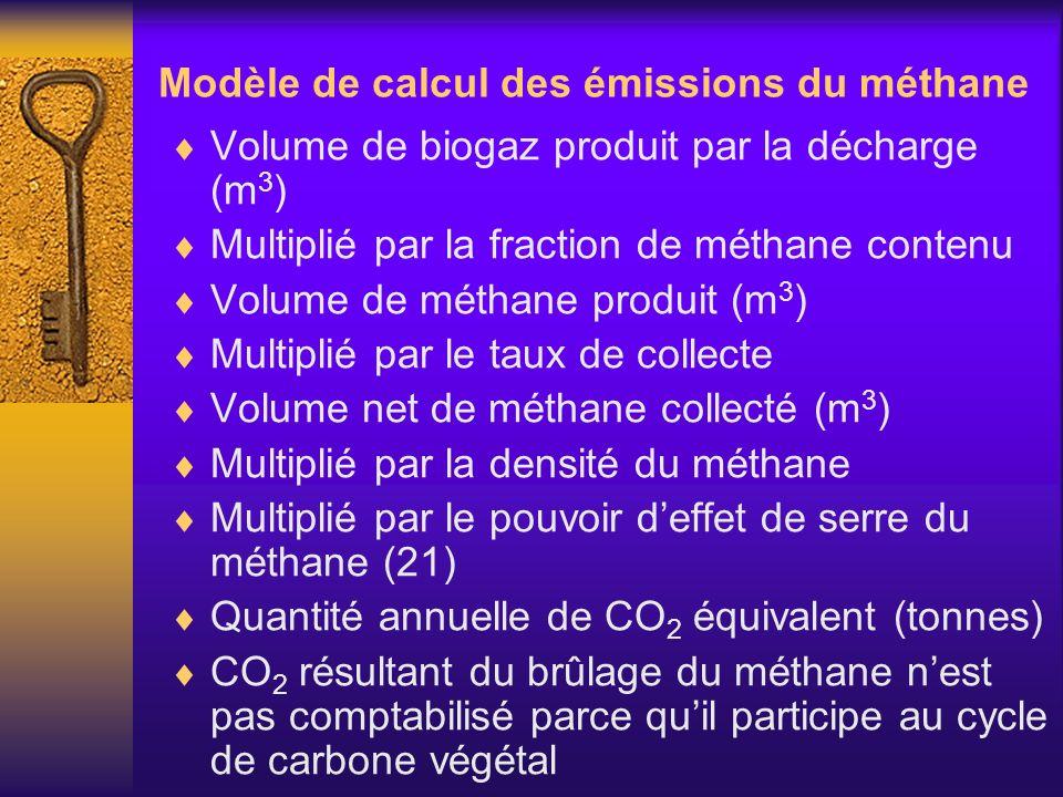 Modèle de calcul des émissions du méthane