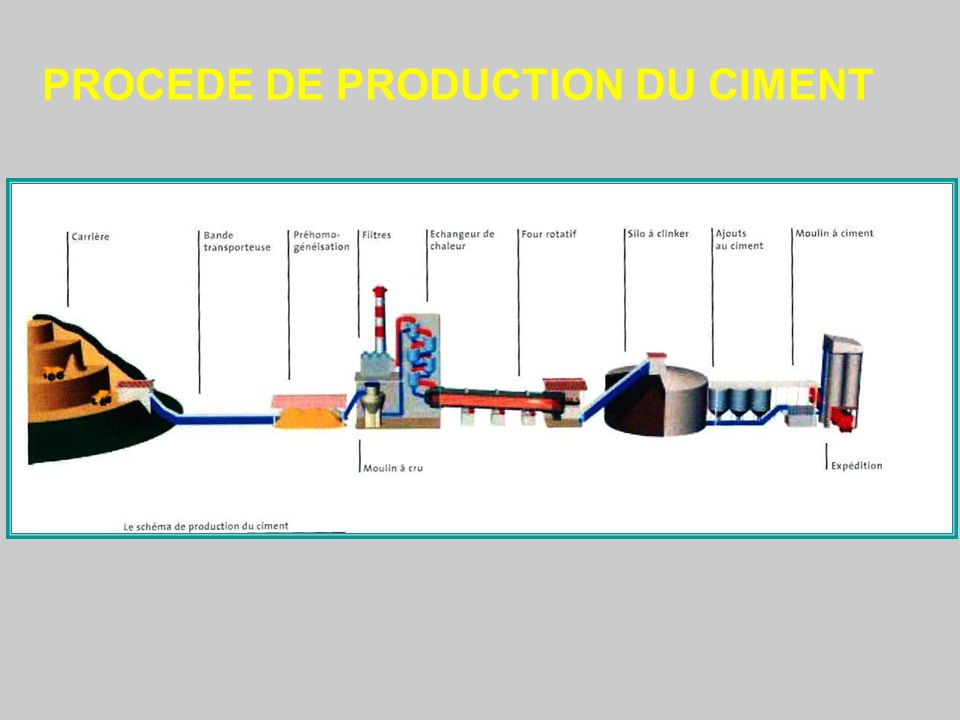 PROCEDE DE PRODUCTION DU CIMENT