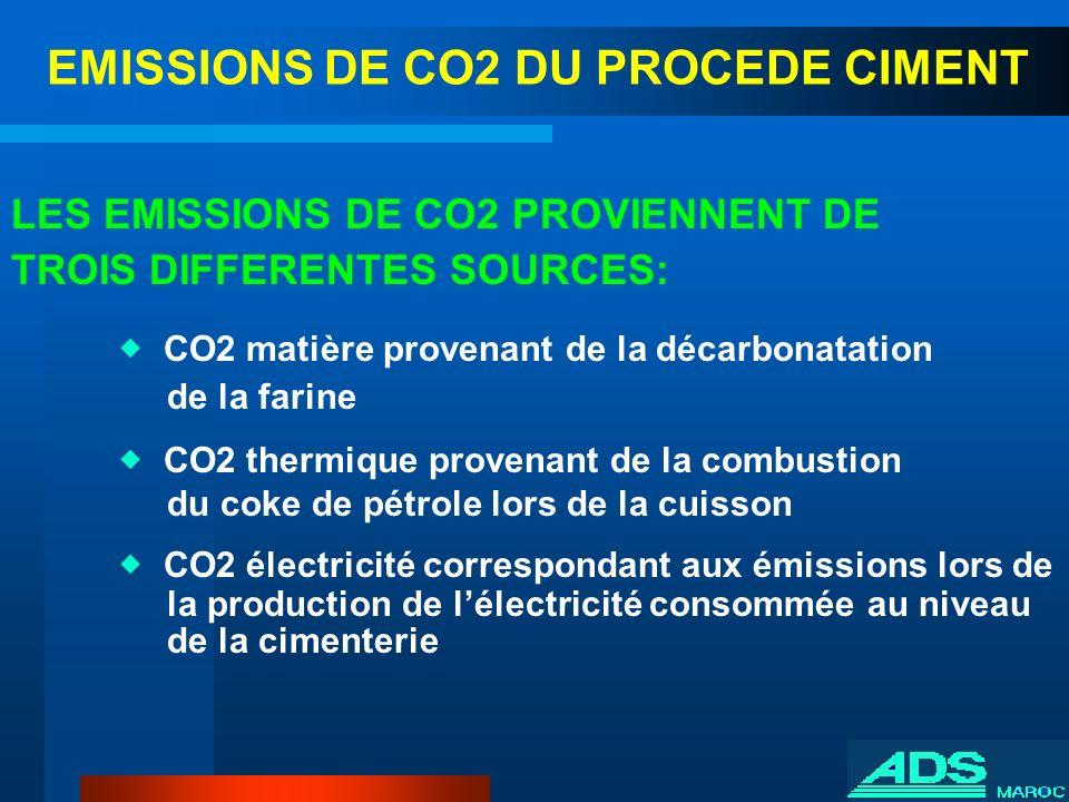 EMISSIONS DE CO2 DU PROCEDE CIMENT