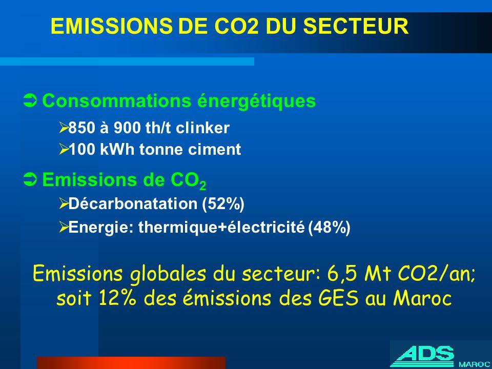 EMISSIONS DE CO2 DU SECTEUR