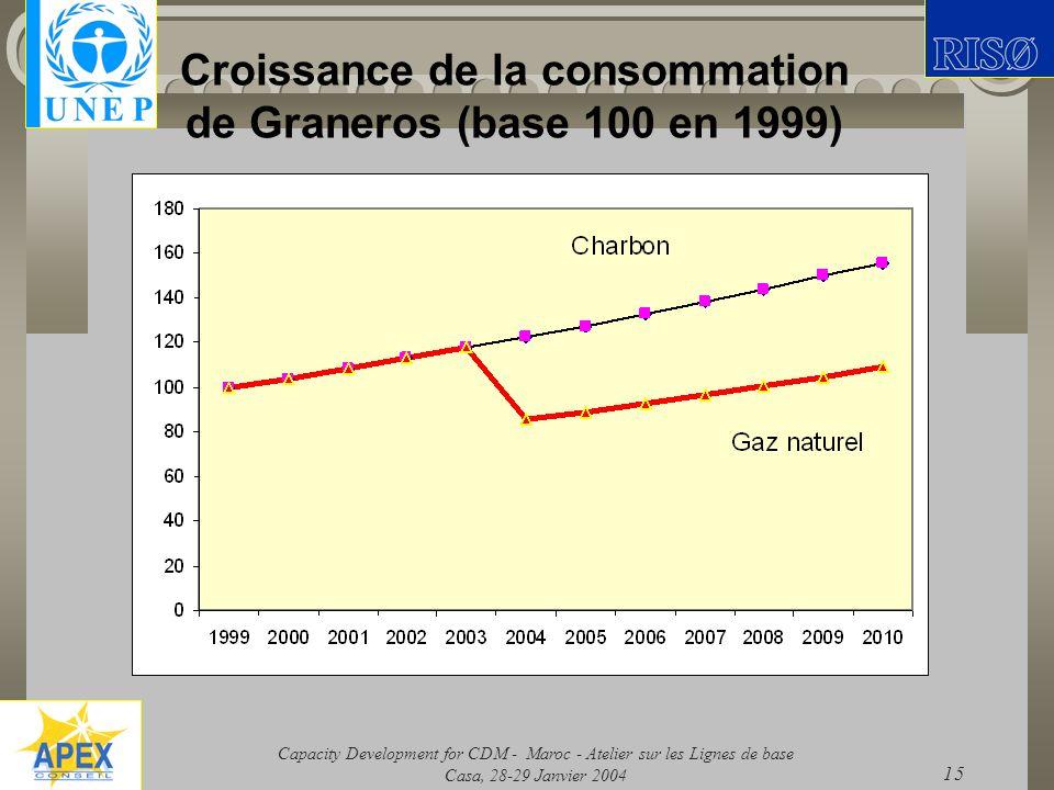Croissance de la consommation de Graneros (base 100 en 1999)