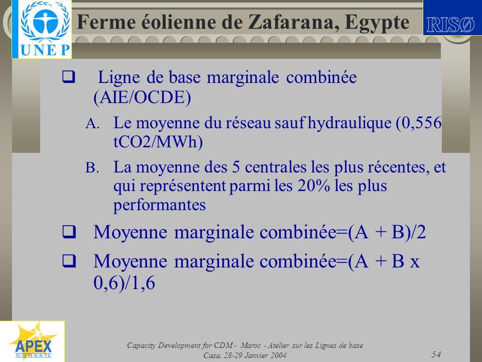 Ferme éolienne de Zafarana, Egypte