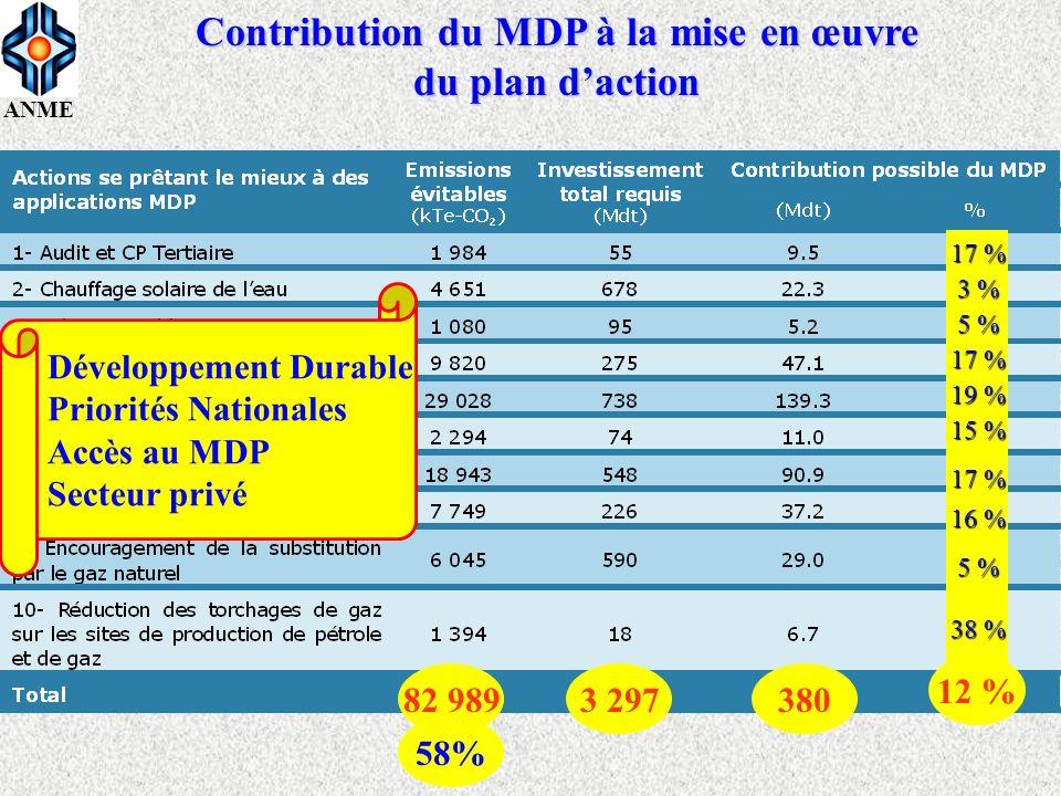 Contribution du MDP à la mise en œuvre du plan d'action