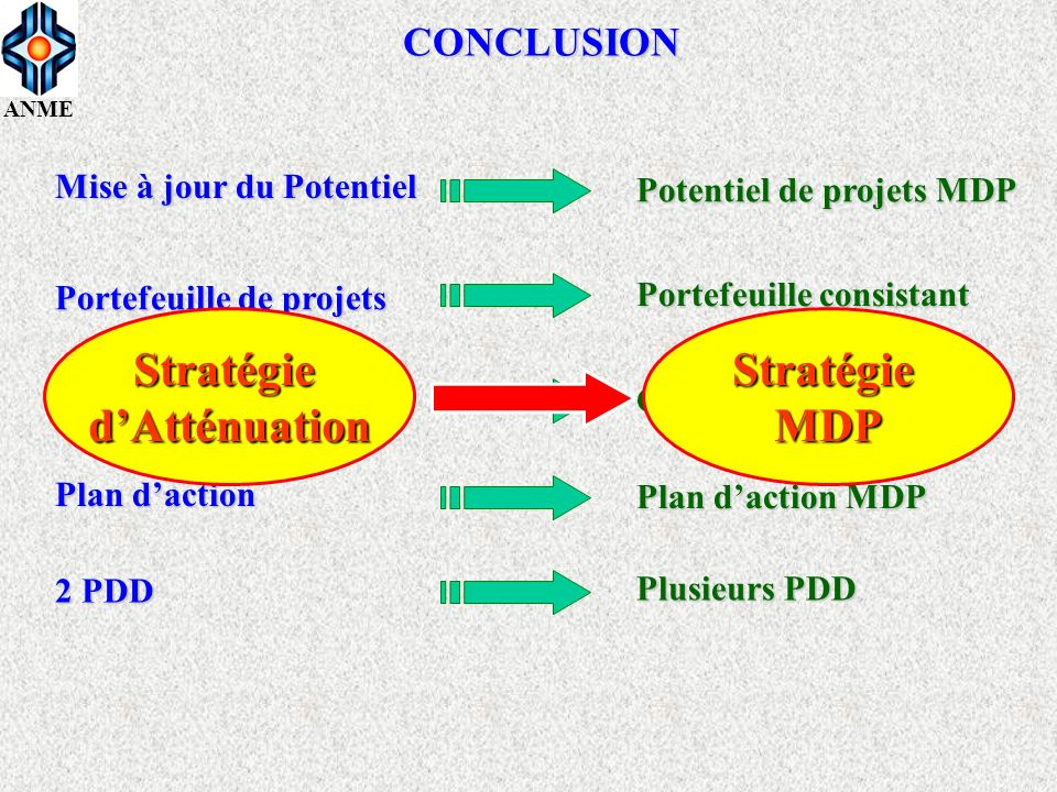 Stratégie d'Atténuation Stratégie MDP