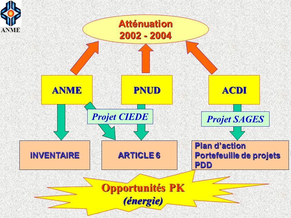 Opportunités PK (énergie) Atténuation 2002 - 2004 PNUD ACDI ANME