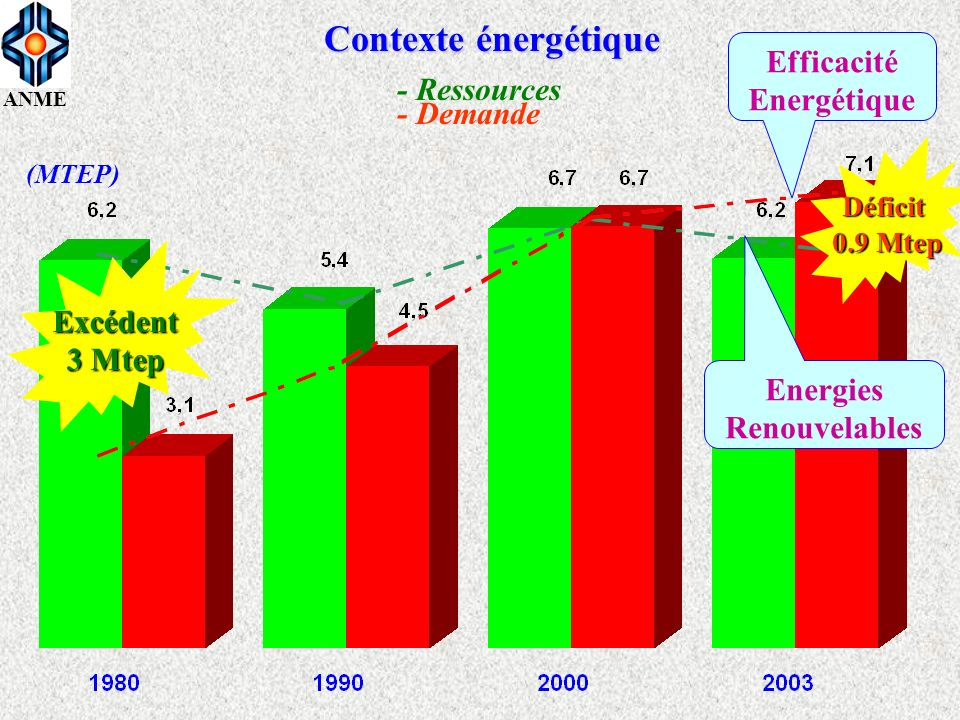 Contexte énergétique Efficacité Energétique - Ressources - Demande
