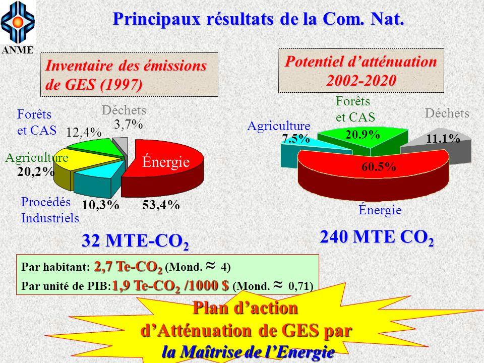 Principaux résultats de la Com. Nat.