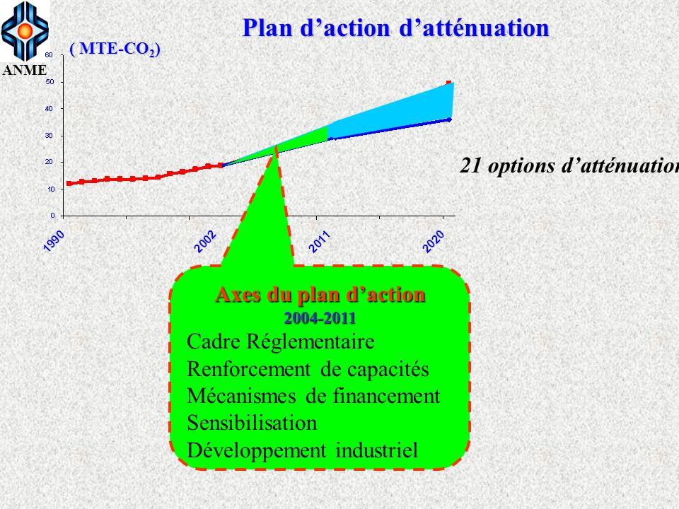 Plan d'action d'atténuation