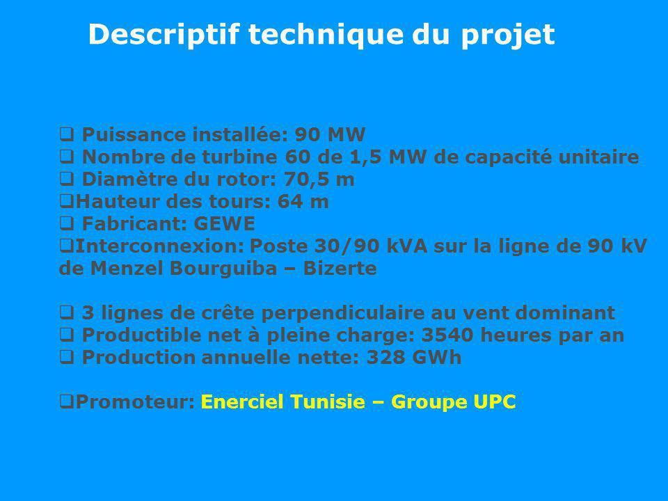 Descriptif technique du projet