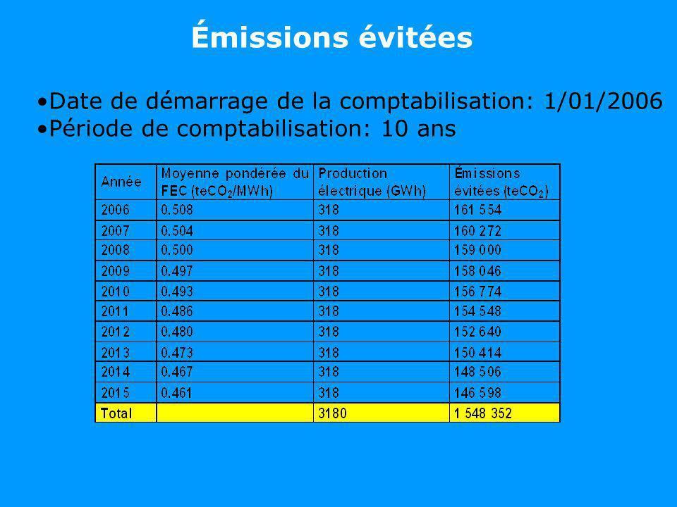 Émissions évitées Date de démarrage de la comptabilisation: 1/01/2006