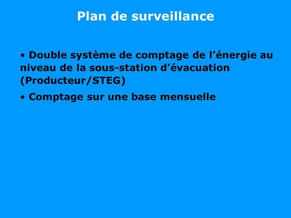 Plan de surveillance Double système de comptage de l'énergie au niveau de la sous-station d'évacuation (Producteur/STEG)