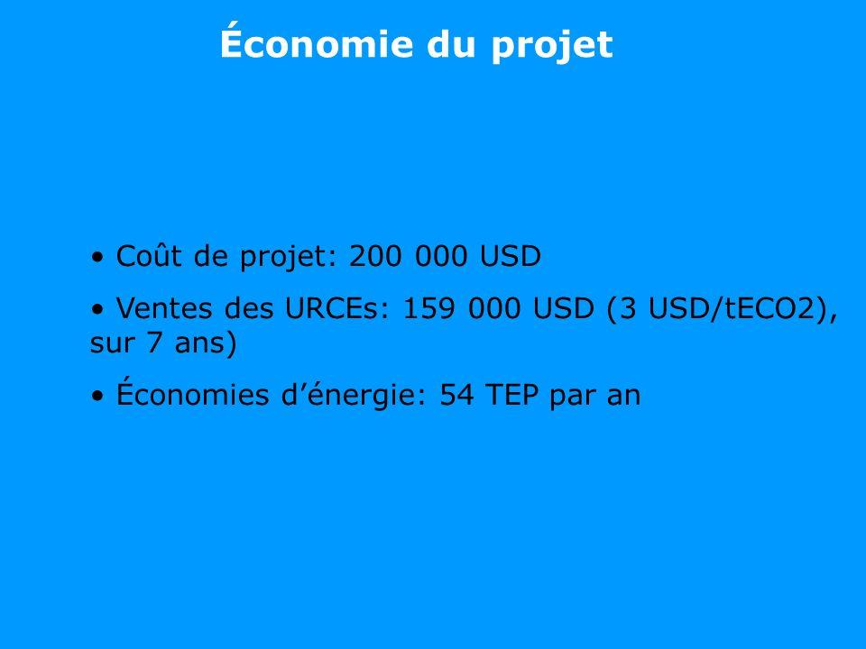 Économie du projet Coût de projet: 200 000 USD