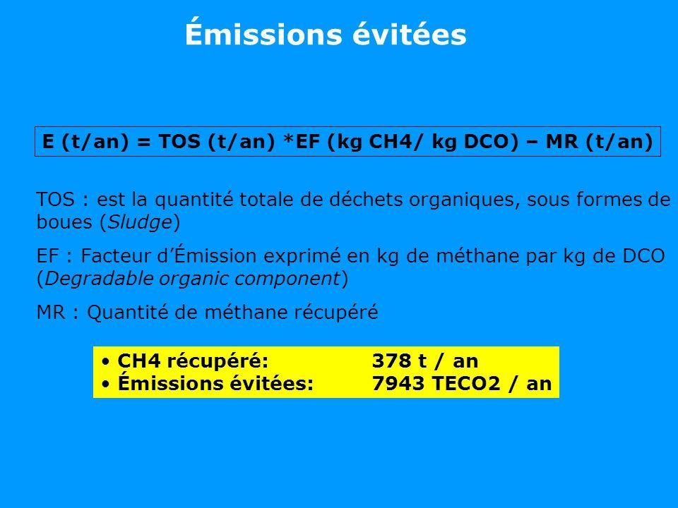 E (t/an) = TOS (t/an) *EF (kg CH4/ kg DCO) – MR (t/an)