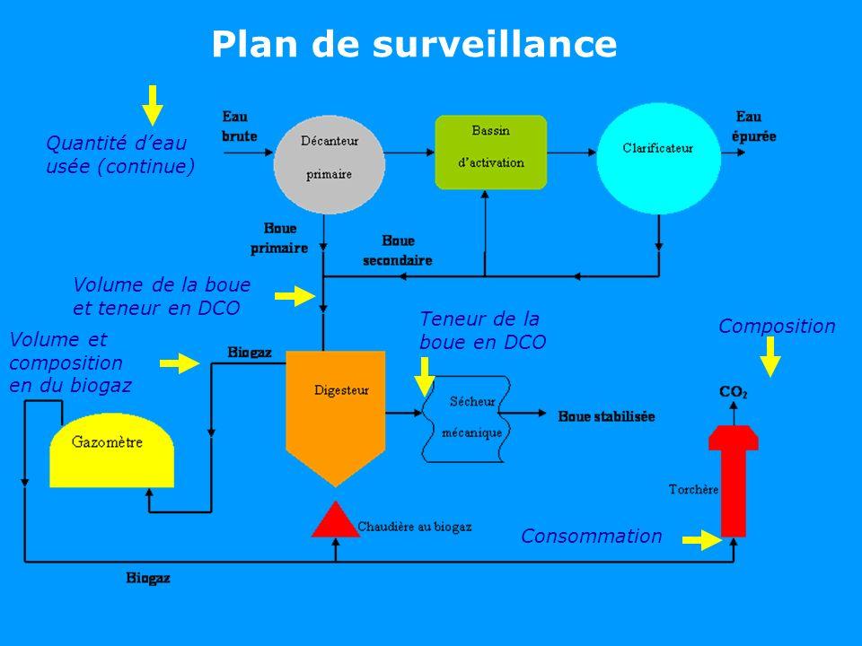 Plan de surveillance Quantité d'eau usée (continue)