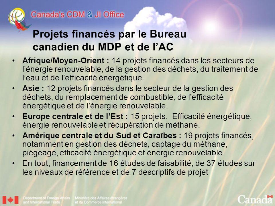 Projets financés par le Bureau canadien du MDP et de l'AC