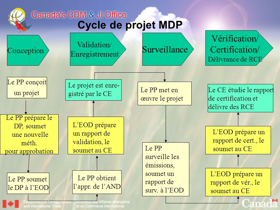 Vérification/ Certification/ Surveillance Validation/ Conception