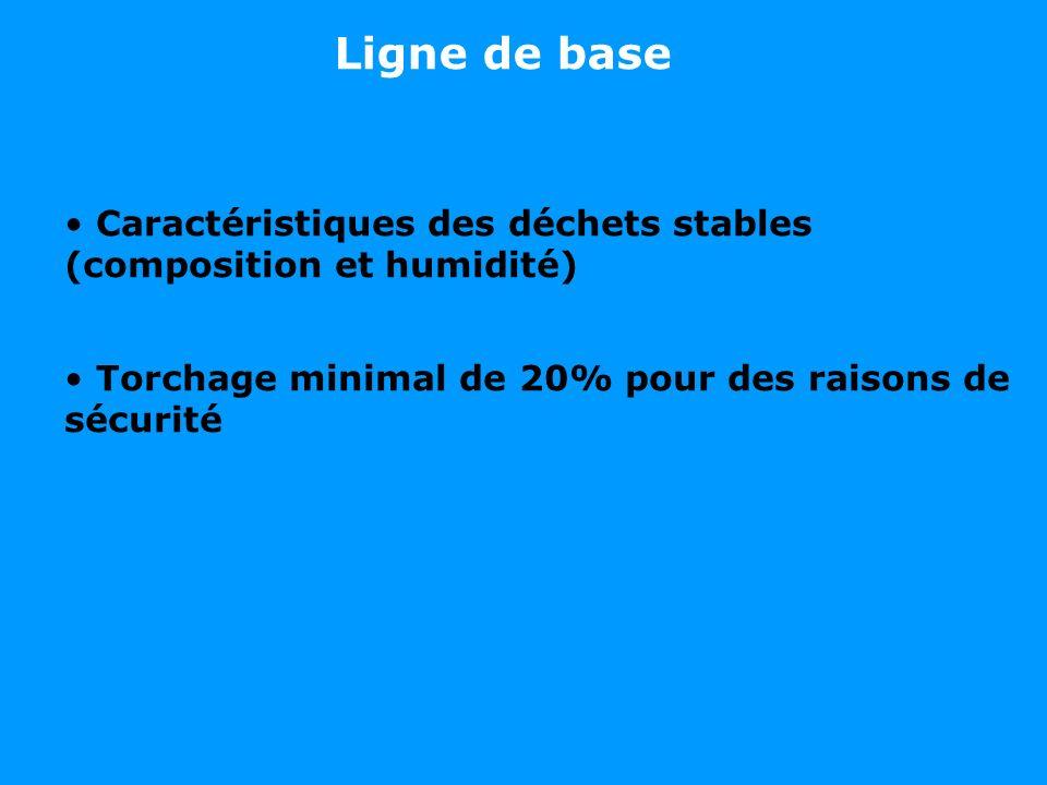 Ligne de base Caractéristiques des déchets stables (composition et humidité) Torchage minimal de 20% pour des raisons de sécurité.