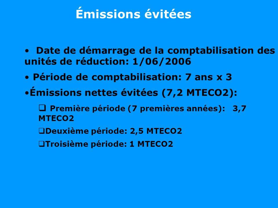 Émissions évitées Date de démarrage de la comptabilisation des unités de réduction: 1/06/2006. Période de comptabilisation: 7 ans x 3.