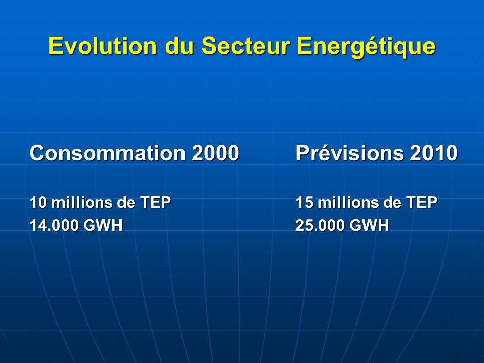 Evolution du Secteur Energétique