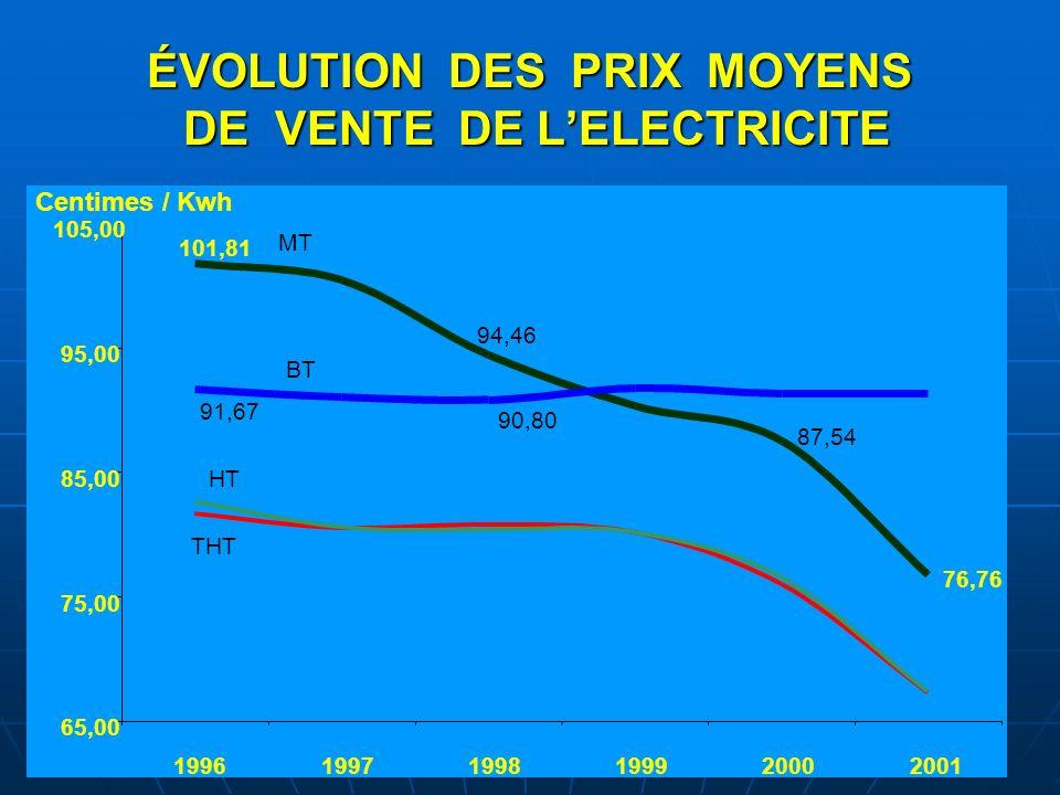 ÉVOLUTION DES PRIX MOYENS DE VENTE DE L'ELECTRICITE