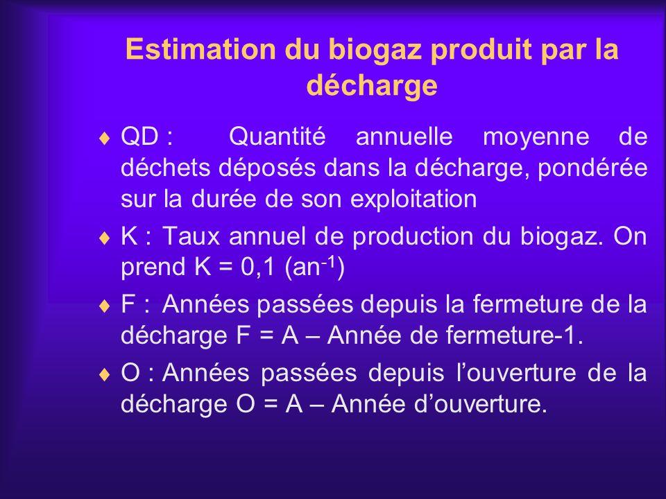 Estimation du biogaz produit par la décharge