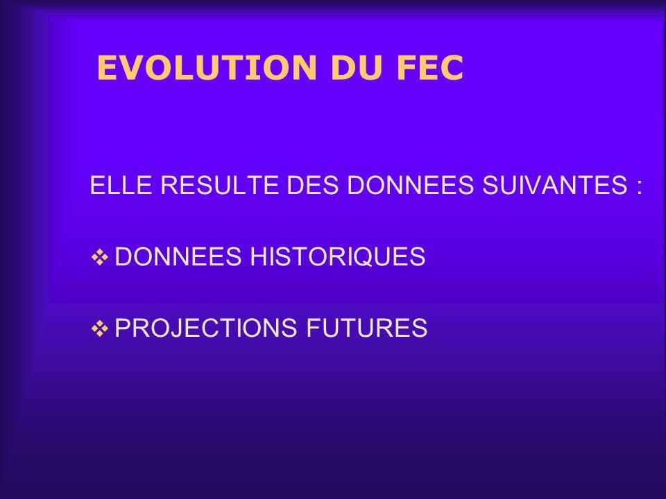 EVOLUTION DU FEC ELLE RESULTE DES DONNEES SUIVANTES :