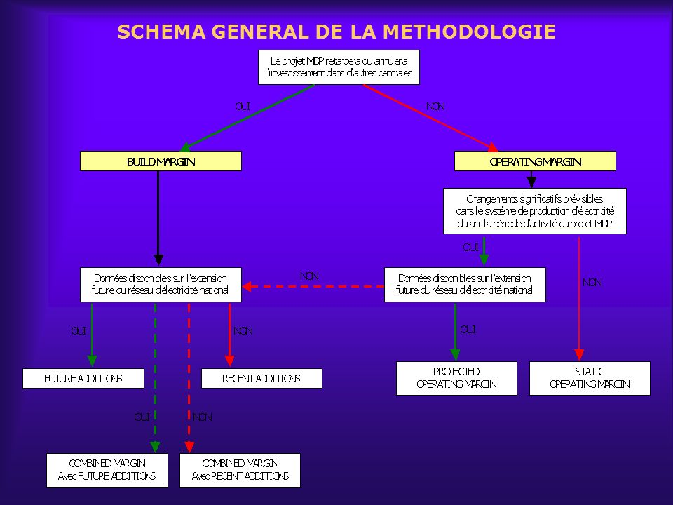 SCHEMA GENERAL DE LA METHODOLOGIE