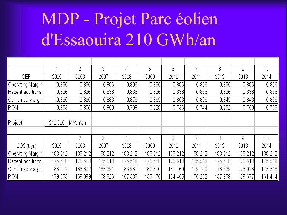 MDP - Projet Parc éolien d Essaouira 210 GWh/an