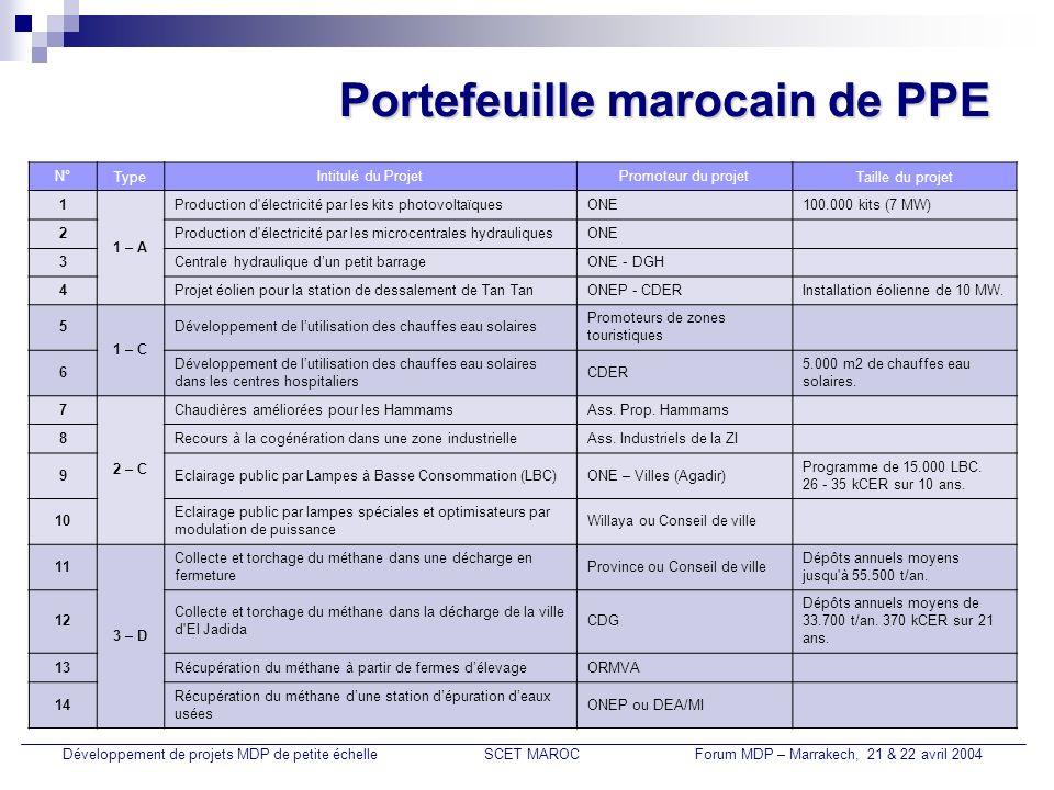 Portefeuille marocain de PPE