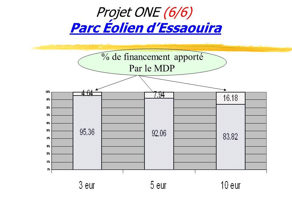 Projet ONE (6/6) Parc Éolien d'Essaouira