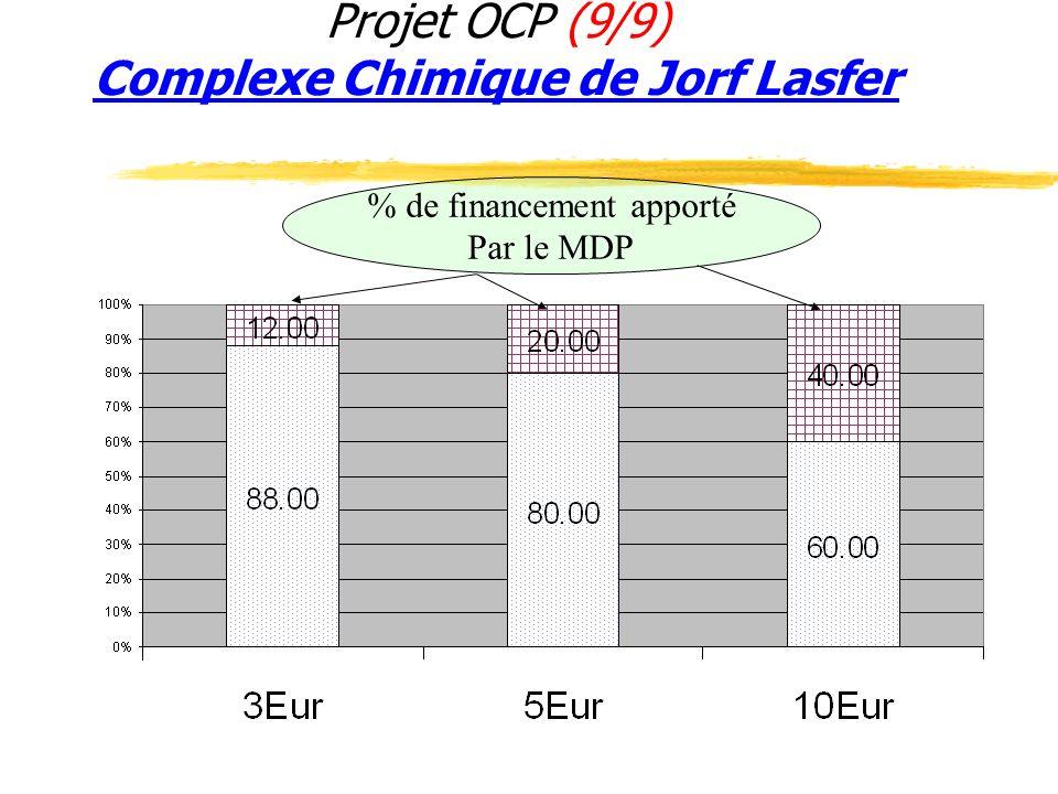 Projet OCP (9/9) Complexe Chimique de Jorf Lasfer