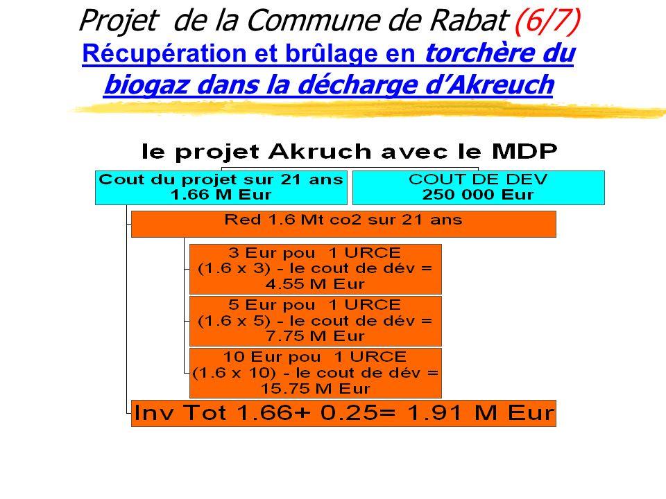 Projet de la Commune de Rabat (6/7) Récupération et brûlage en torchère du biogaz dans la décharge d'Akreuch