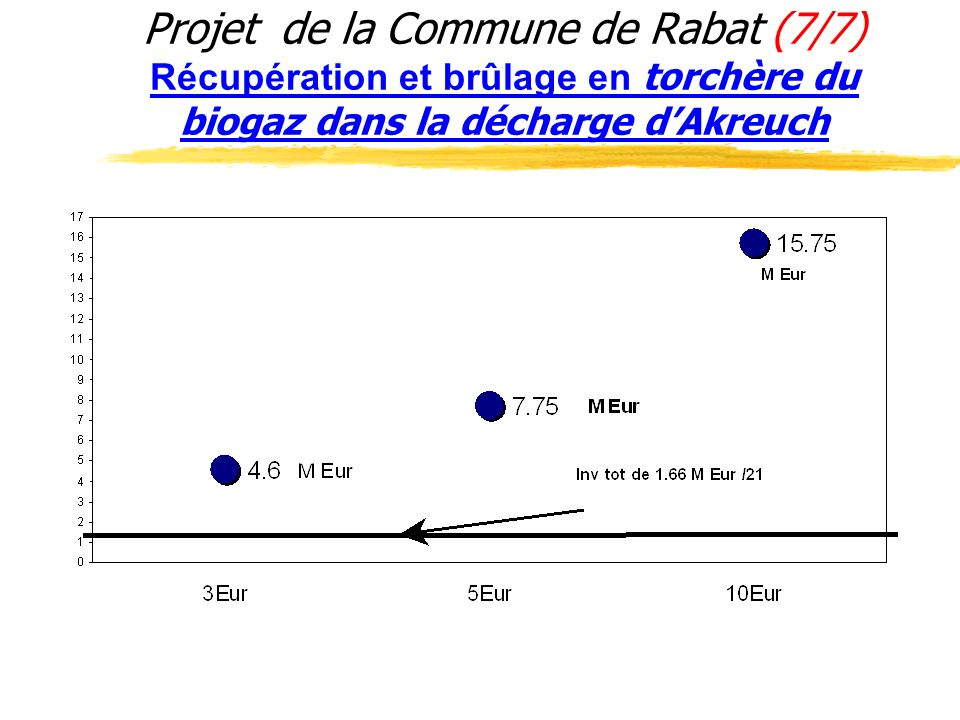 Projet de la Commune de Rabat (7/7) Récupération et brûlage en torchère du biogaz dans la décharge d'Akreuch
