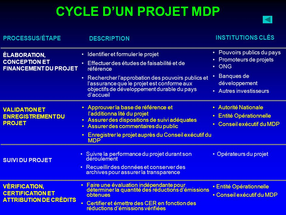 CYCLE D'UN PROJET MDP PROCESSUS/ÉTAPE DESCRIPTION INSTITUTIONS CLÉS