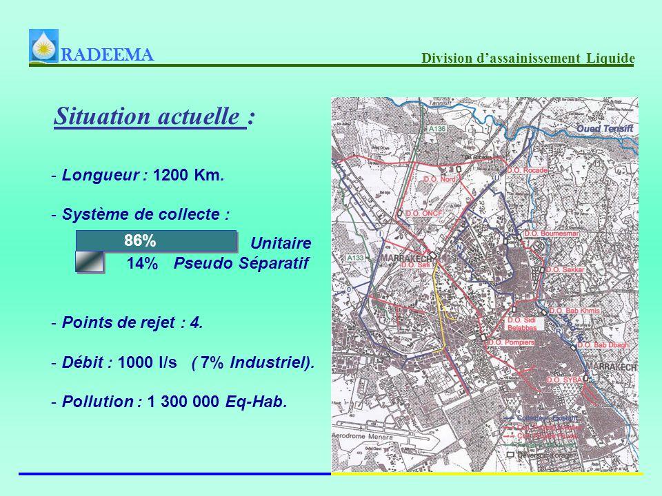 Situation actuelle : RADEEMA Longueur : 1200 Km. Système de collecte :