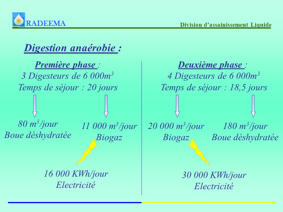 Digestion anaérobie : Première phase : 3 Digesteurs de 6 000m3