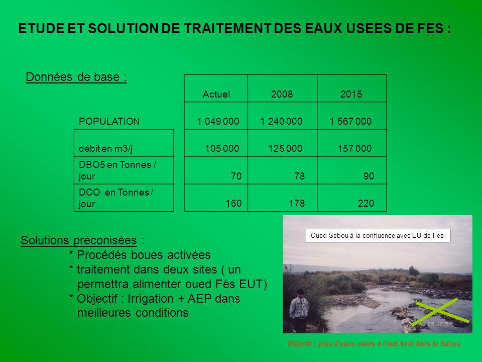Oued Sebou à la confluence avec EU de Fès